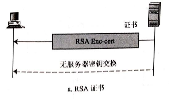 SSL协议