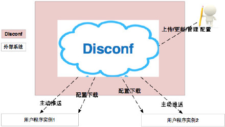 disconf